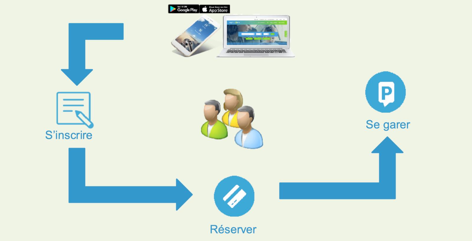 Méthode de fonctionnement de la solution MyflexiPark