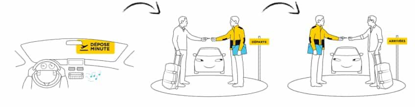 Comment fonctionne le parking avec voiturier
