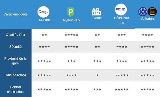 tableau comparatif ditopark des parkings de la gare de Bruxelles