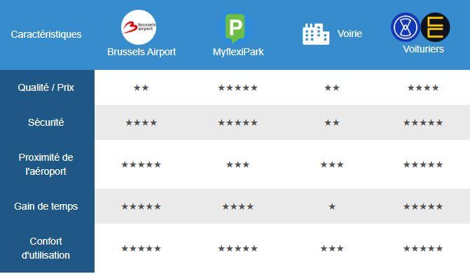 tableau comparatif ditopark des parkings à l'aéroport de zaventem